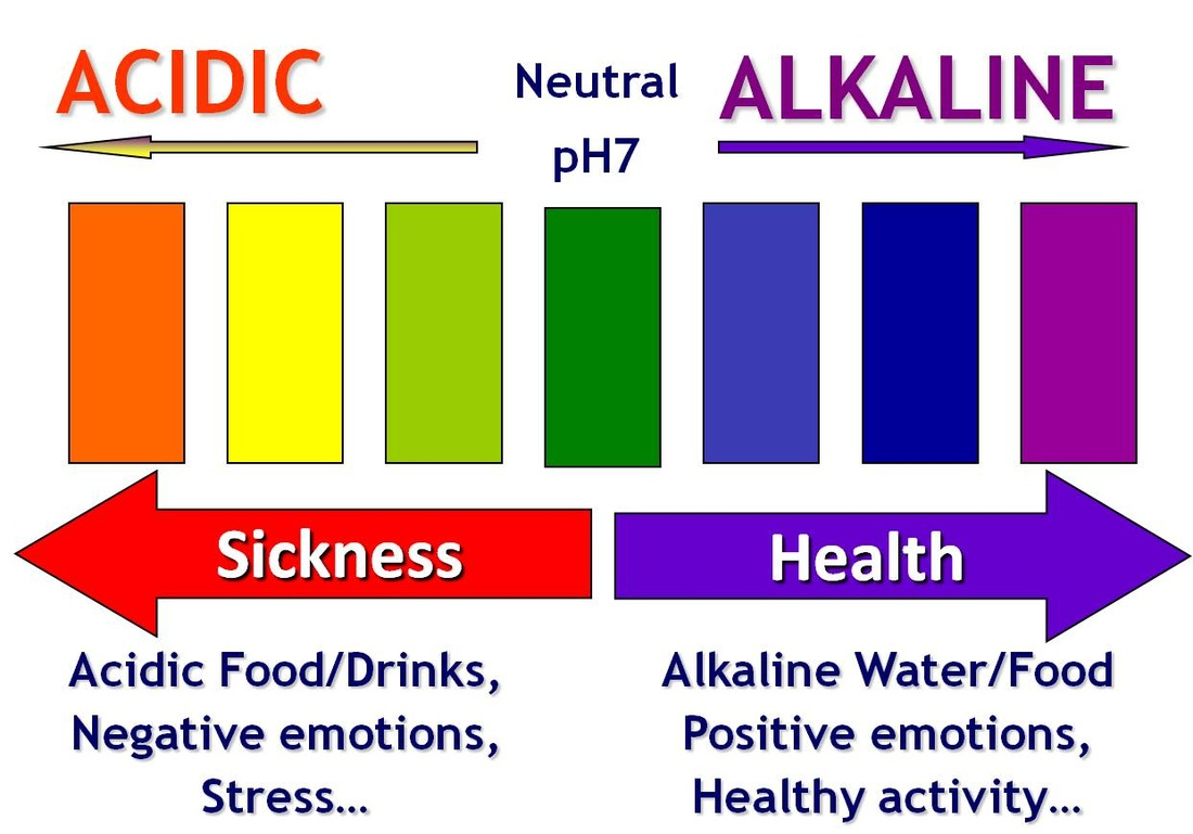 apa alcalina, apa acida