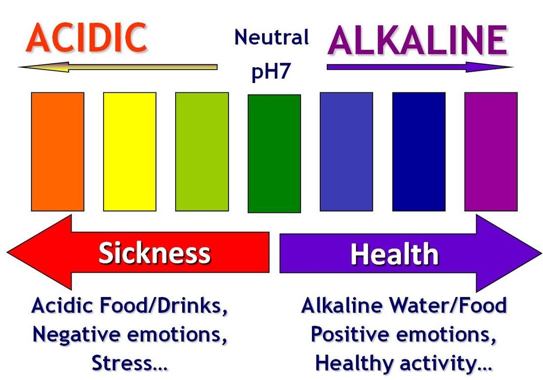 5 tipuri de apa Kangen, apa alcalina, apa acida